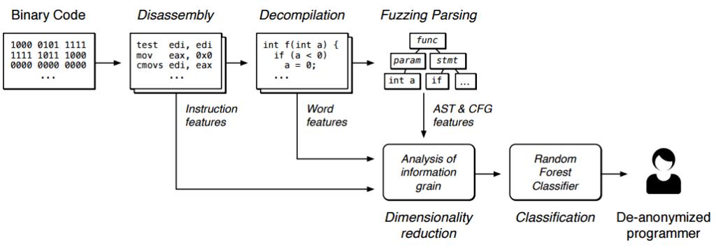 Деанонимизация программиста
