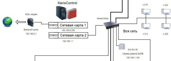 Kerio Control Software Appliance установка